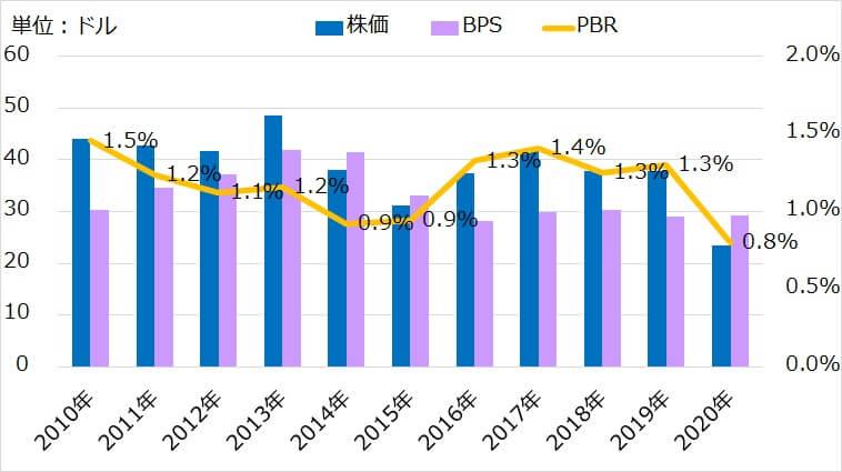 【BP】ブリティッシュペトロリアムの銘柄分析/配当利回り11%超えも株価はどうなる?